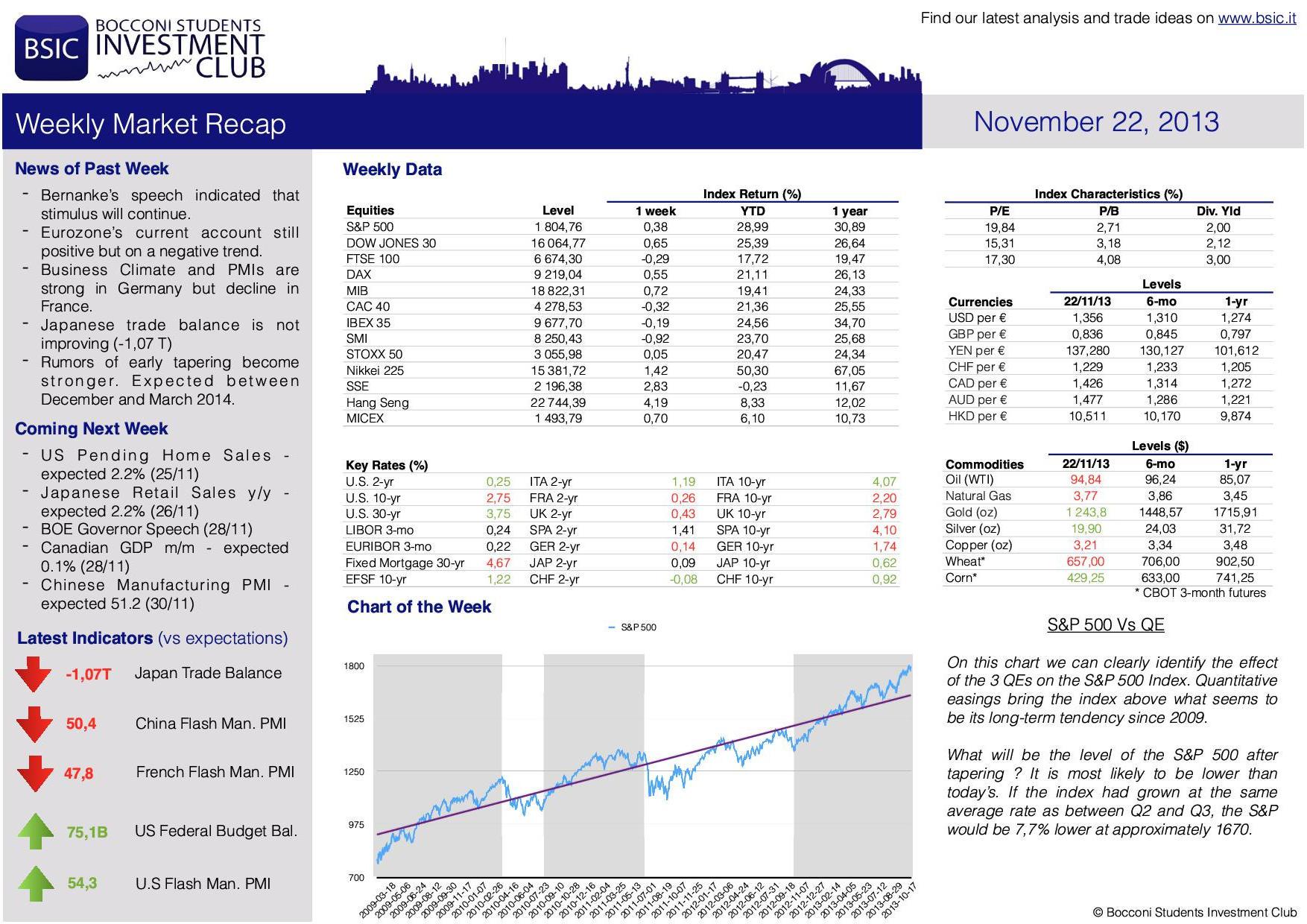 Market RECAP BSIC_ 22_11_2013