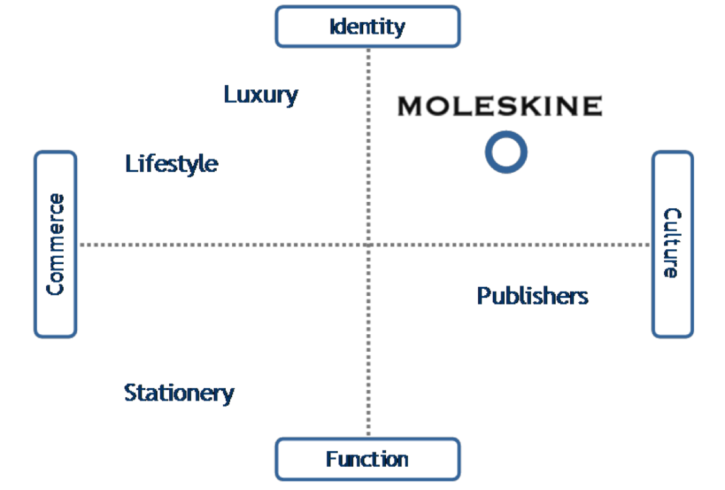 positioning strategies in business markets Marketing strategy  we'll look at the segmentation, targeting and positioning (stp) model, an approach that you can use to identify your most valuable market.