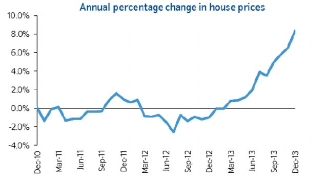 Uk Housing Bubble Time To Cool Down Bsic Bocconi