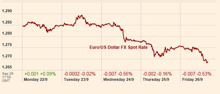 Eur Usd -Eurozone article