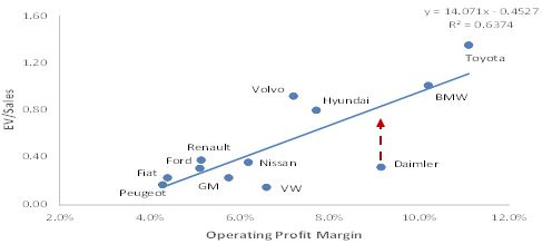 Chart 2: Regression analysis of market multiples against profitability (Source of raw data: Bloomberg)
