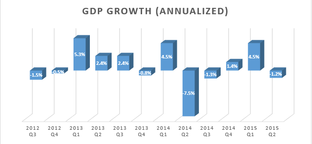 Source: http://www.tradingeconomics.com/