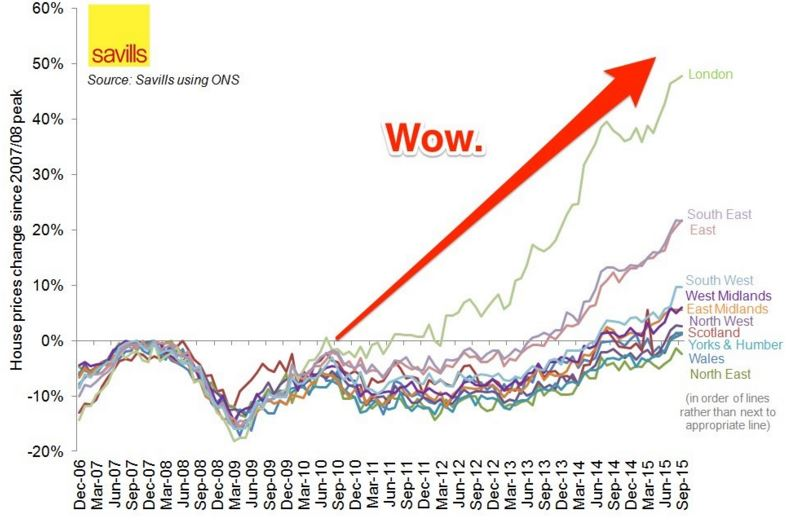 British House Prices Graph Bsic Bocconi Students