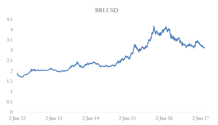A Bull Call Spread for Brazil - BSIC | Bocconi Students Investment Club