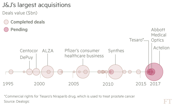 A Twisted Deal Structure: Johnson & Johnson to Acquire Actelion for