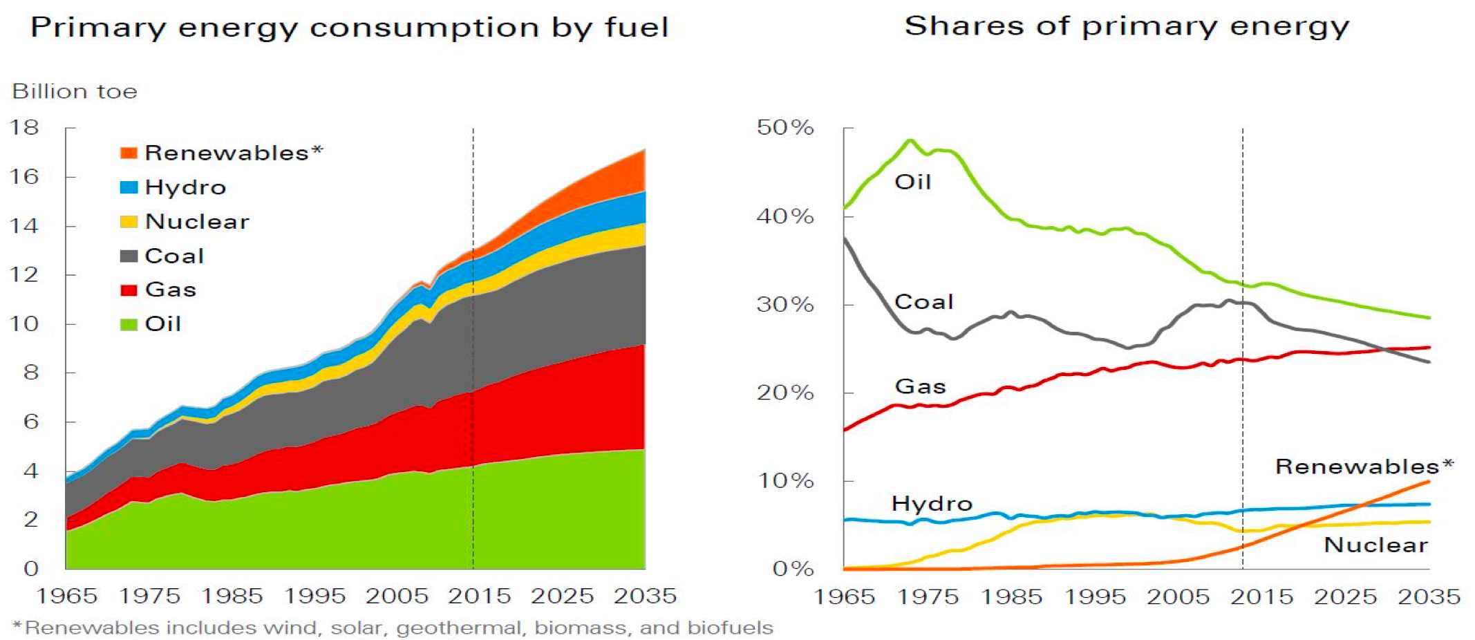 The Evolution of China's Energy Landscape: BP's $1 68bn