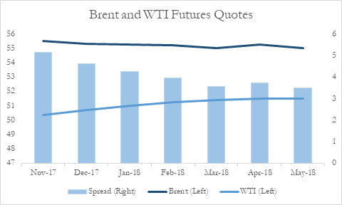 Trading the Brent-WTI spread - BSIC | Bocconi Students