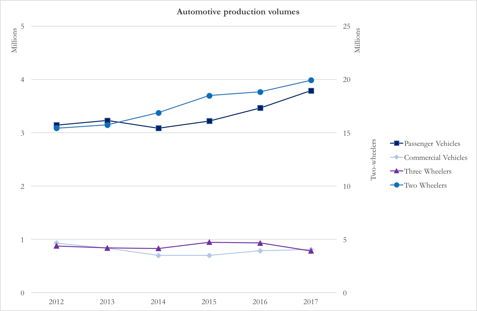 The transformation of indian automotive sector bsic bocconi the total turnover hit 59 trillion in 2015 with an annual growth rate of 64 from 2010 chart 1 and 2 nvjuhfo Gallery