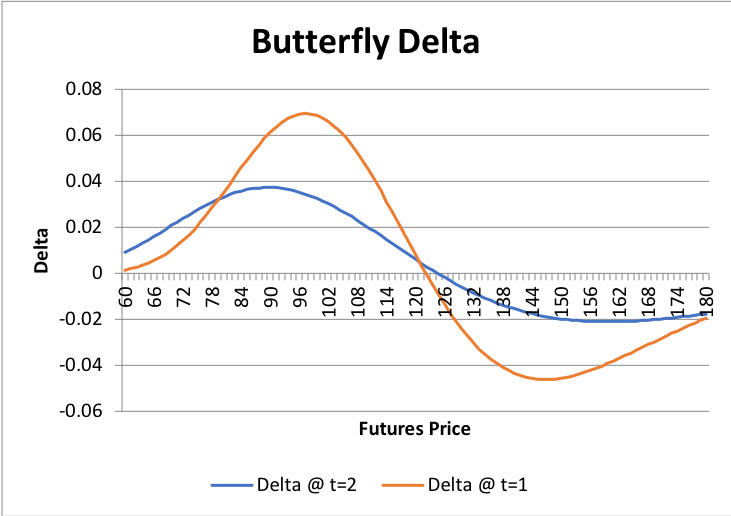 Graphs/Strat/Butterfly/01.png