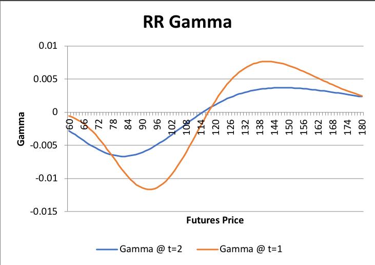 Graphs/Strat/RR/02.png