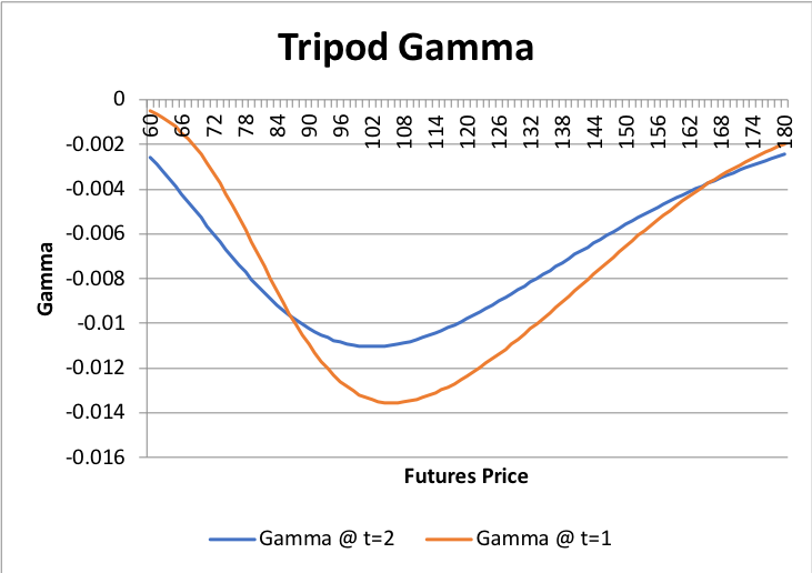 Graphs/Strat/tripod/02.png