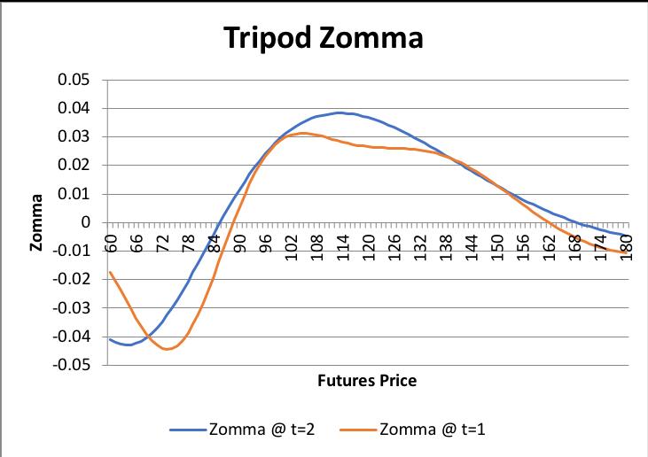 Graphs/Strat/tripod/07.png