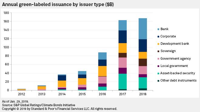 Znalezione obrazy dla zapytania issuer type green bonds
